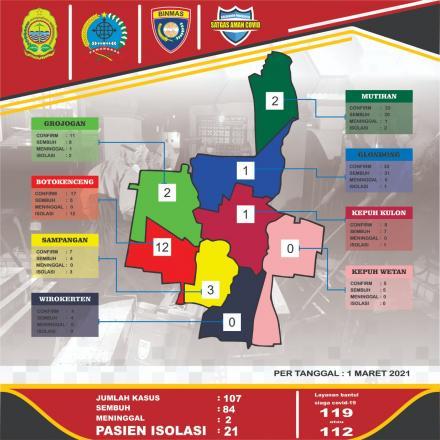 UPDATE DATA PERKEMBANGAN PASIEN COVID-19 KALURAHAN WIROKERTEN PER TANGGAL 1 MARET 2021